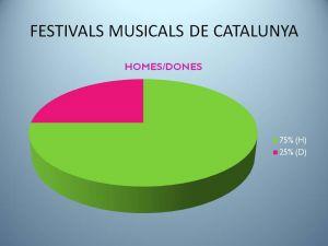 Només un 25% de dones als festivals de música catalans el 2017